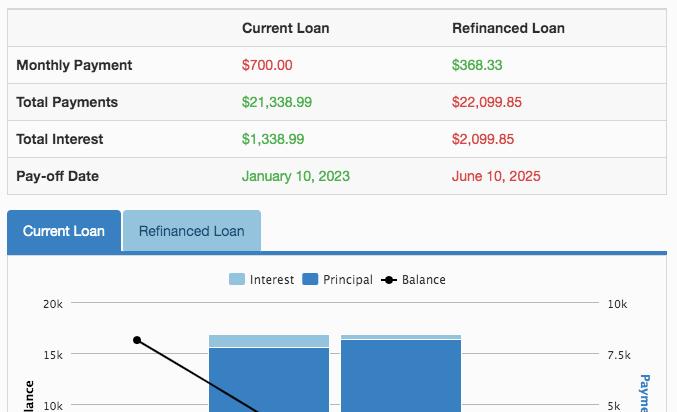 Mortgage Refinancing Calculator